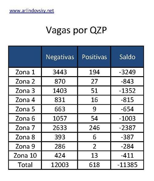 vagas por QZP