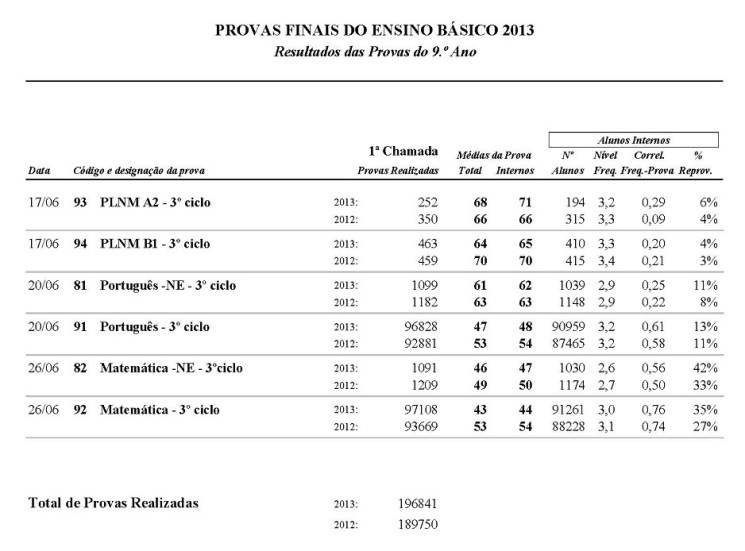 20130715 mec pfeb 9ano resultados