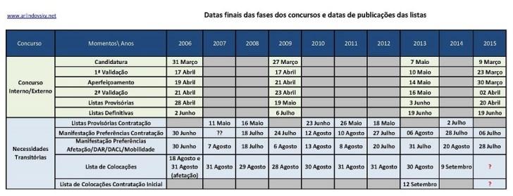 Datas Concursos 2006 a 2015