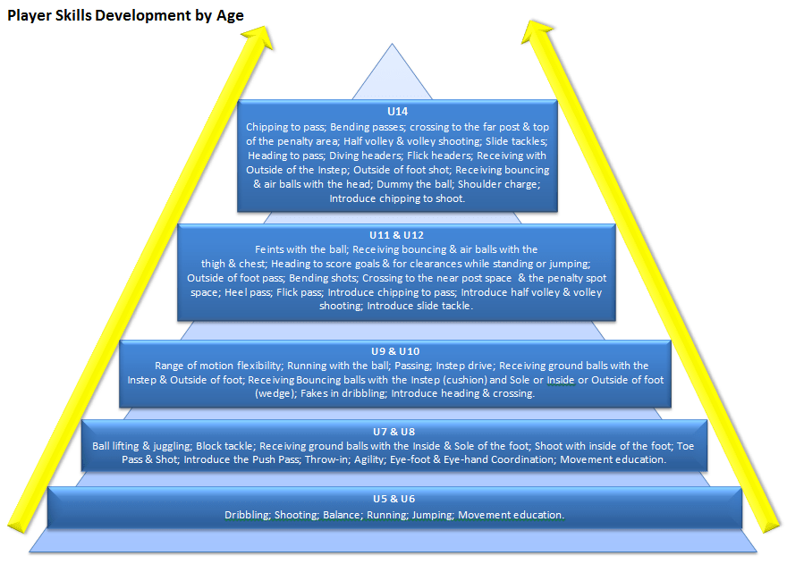 ASC_Player_Skills_Development_By_Age