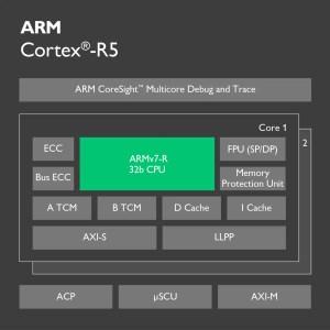 CortexR5 Processor  ARM