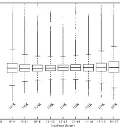 box plots of cloud screened 20 s samples of aerosol optical depth aod at 500 nm aggregated by time of day for entire year for period 2003 2007 inclusive  [ 1800 x 1300 Pixel ]