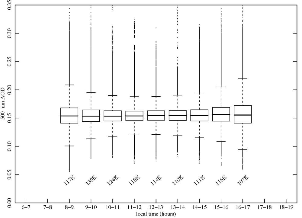 medium resolution of box plots of cloud screened 20 s samples of aerosol optical depth aod at 500 nm aggregated by time of day for entire year for period 2003 2007 inclusive