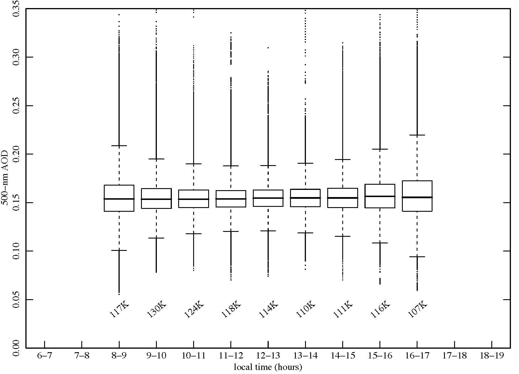 hight resolution of box plots of cloud screened 20 s samples of aerosol optical depth aod at 500 nm aggregated by time of day for entire year for period 2003 2007 inclusive