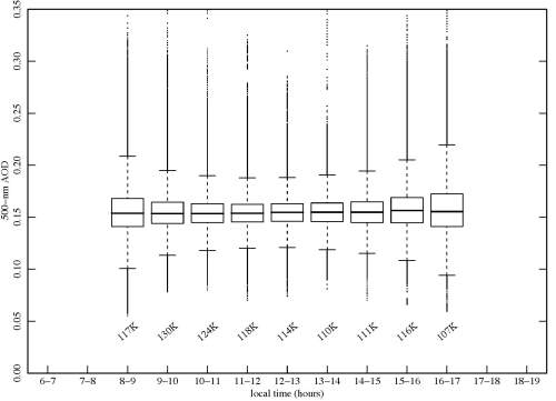 small resolution of box plots of cloud screened 20 s samples of aerosol optical depth aod at 500 nm aggregated by time of day for entire year for period 2003 2007 inclusive