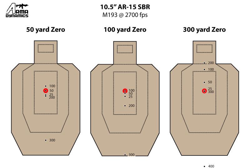 also arma dynamics red dot zero targets rh