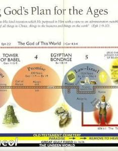 Complete bible prophecy chart photo also full color charts end times the book of rh armageddonbooks