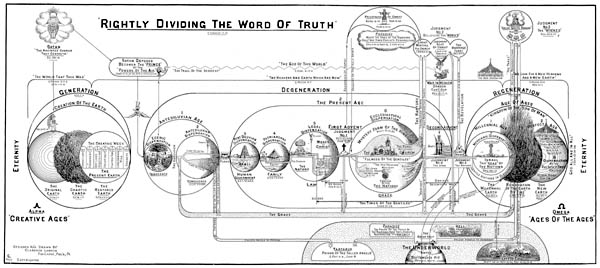 RIGHTLY DIVIDING THE WORD OF TRUTH by Reverend Clarence