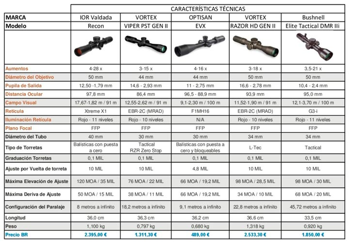 armas rifles tirador designado opticas Comparativa Visores Rifles semiautomaticos FINAL