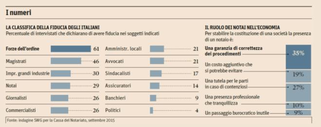 La statistica sulla fiducia degli italiani