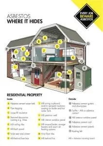 Asbestos in homes UK