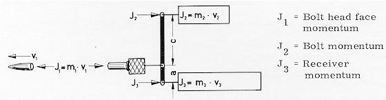 Figura 3: Diagramma dei momenti angolari nell'otturatore dell'HK G3.