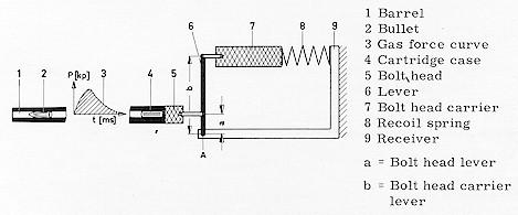 Figura 2: Rapporti di trasmissione nell'otturatore dell'HK G3.