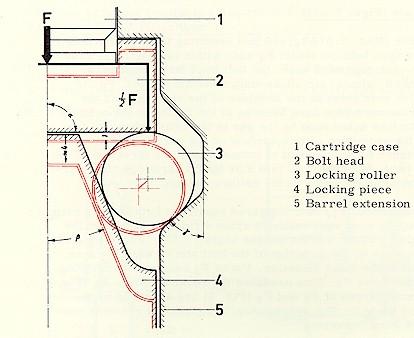 Figura 4: Rapporto tra testa dell'otturatore e la testa porta otturatore con il vincolo.