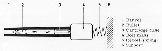 Figura 1: Trasferimento dell' impatto alla massa dell'otturatore.