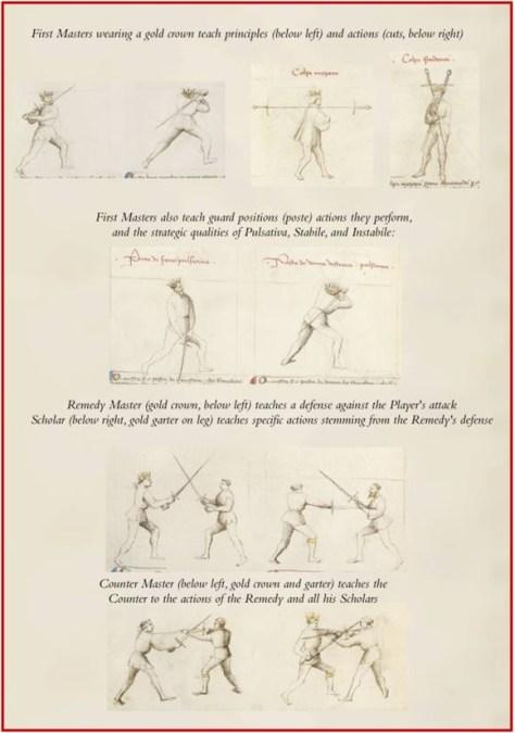 4 Masters Diagram