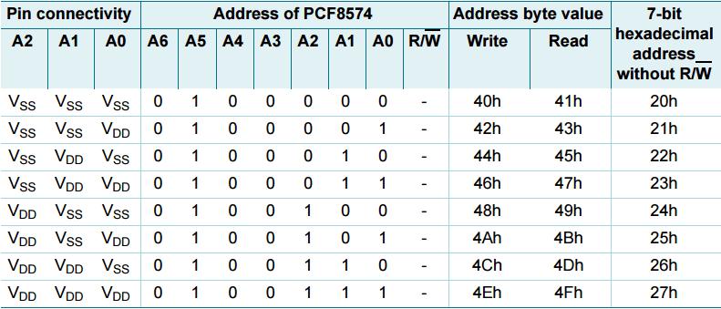 pcf8574-address-map