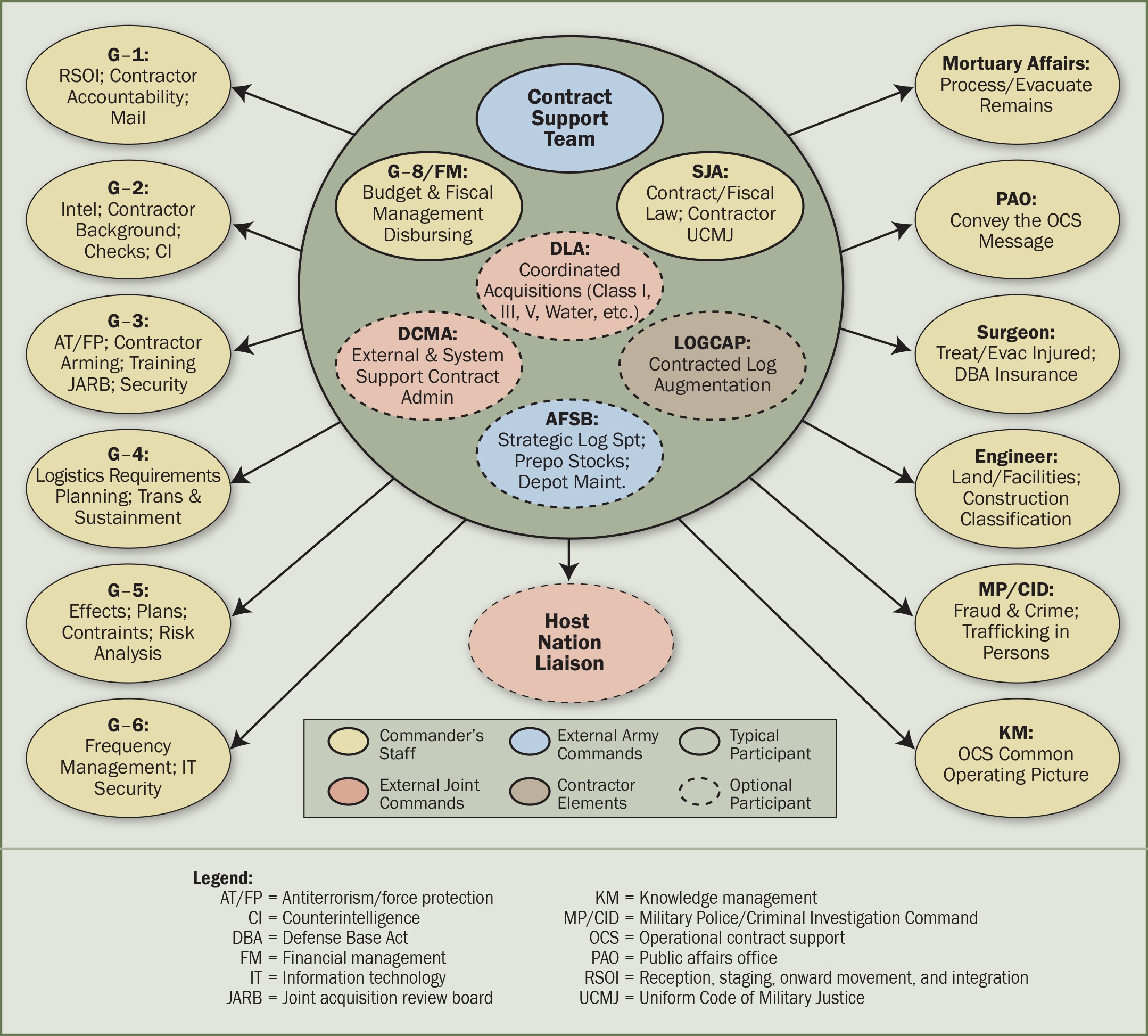 Operational Contract Support Planning Evolution To The