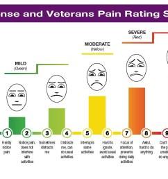 pain management view original [ 1400 x 1000 Pixel ]