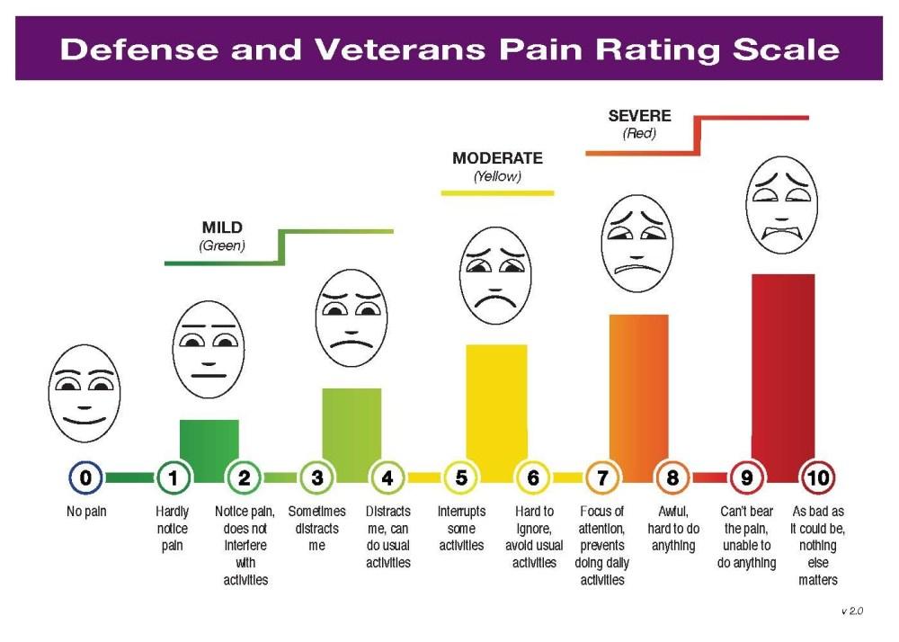medium resolution of  pain management view original