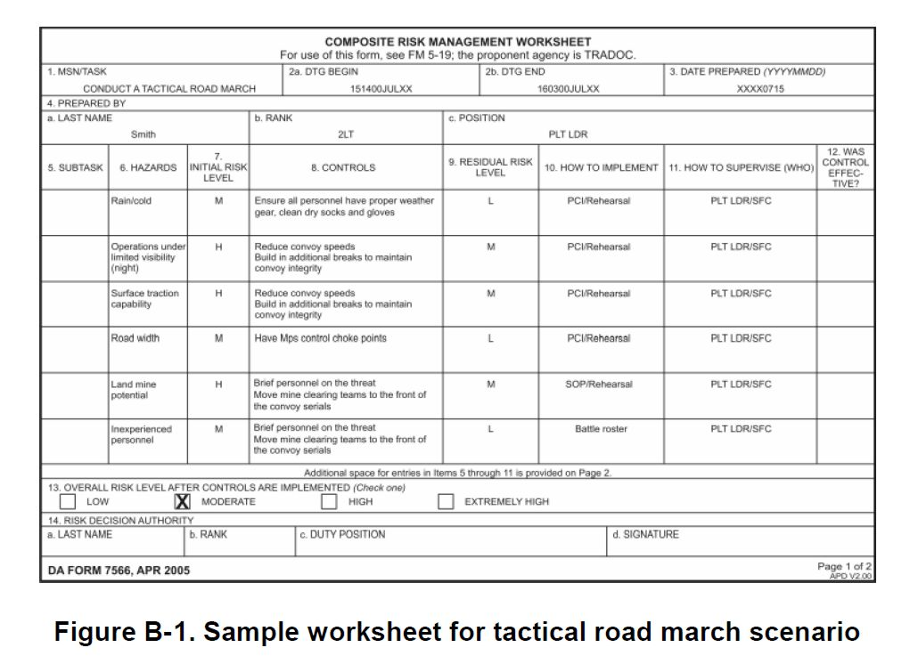 Dd Form Deliberate Risk Assessment Worksheet Replaced