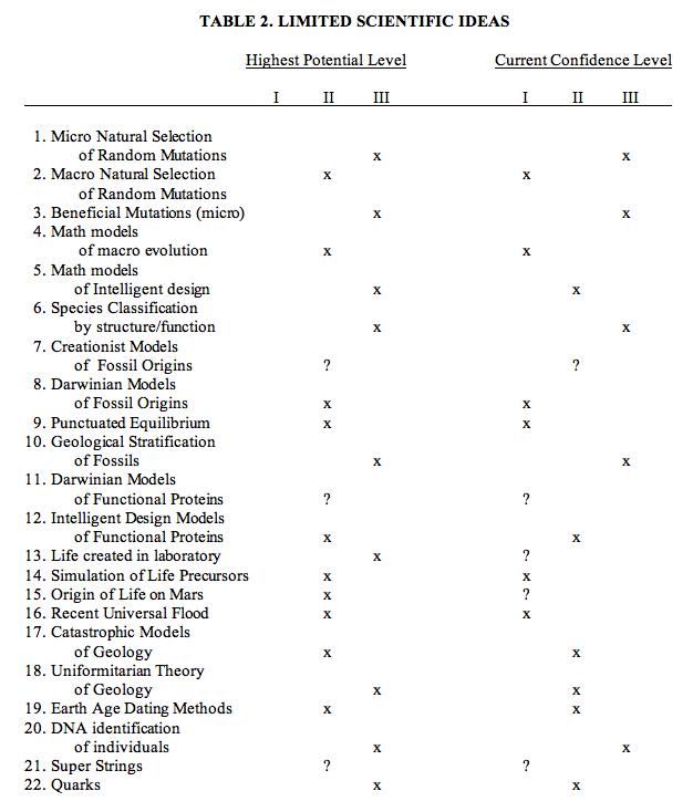Scientific Confidence Model For Origins' Beliefs Harold R