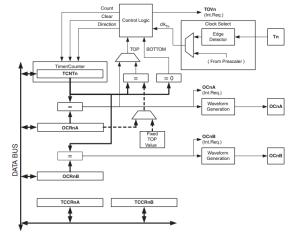 AVR Timer0  Counter0 Tutorial – Atmega328p – AVR 8bit
