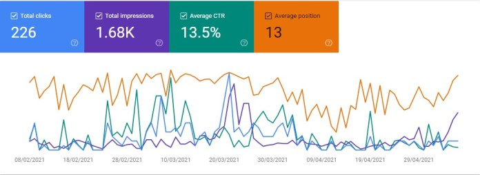 Now let's see the Google Search Console Data of My Website.