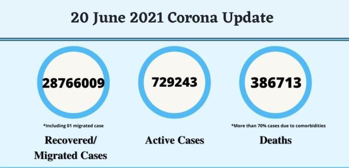 20 June 2021 Corona Update corona update today