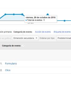 google analytics eventos
