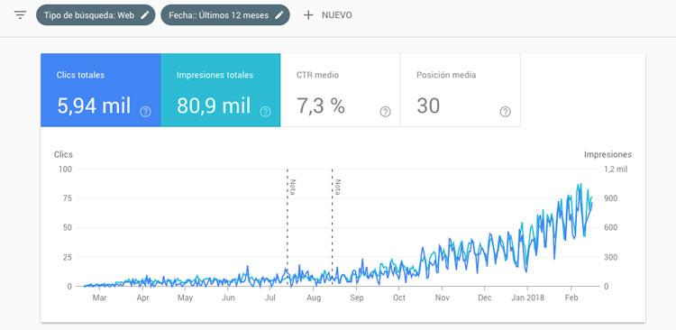 resultados google search console arnoldgutierrez.com