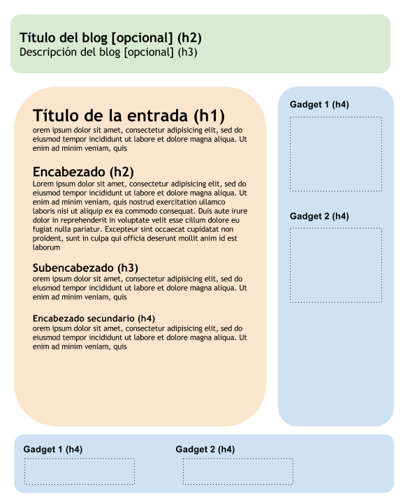 estructura etiquetas h posicionamiento web