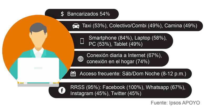 perfil compradores peruanos online