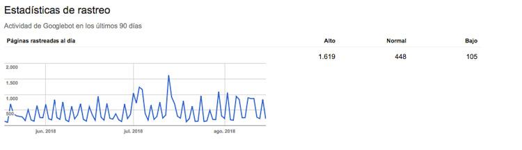 estadistica rastreo google web