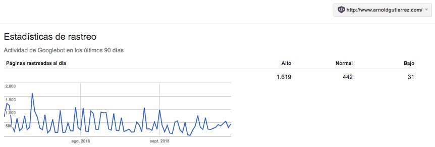 velocidad rastreo googlebots
