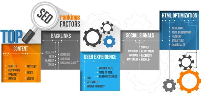 factores seo aprende posicionamiento web