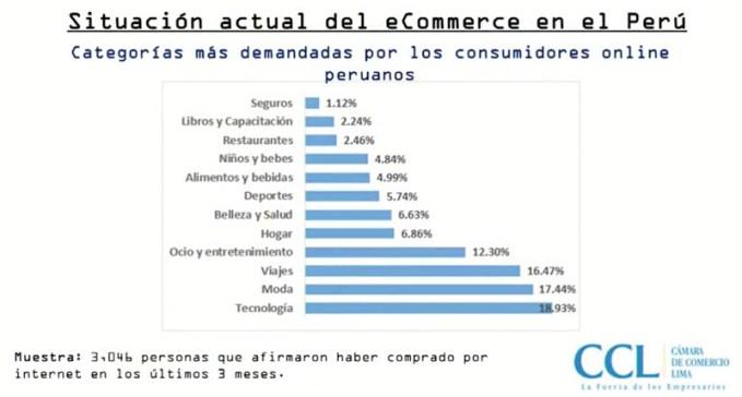 situacion actual ecommerce peru 2019 cyberdays peru