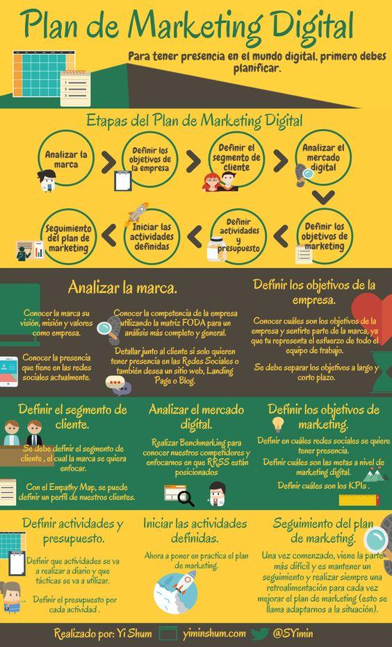 plan de marketing digital - planificacion