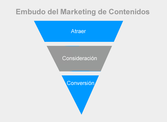 embudo-marketing-contenidos
