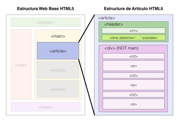 etiquetas-estructura-web-html5-optimizada