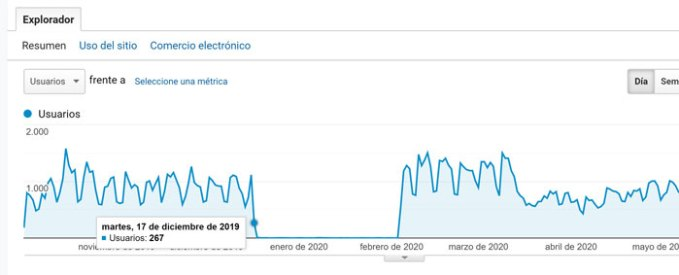 verificar-penalizacion-google-analytics
