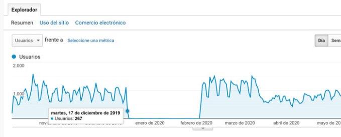 verificar-penalizacion-google-analytics