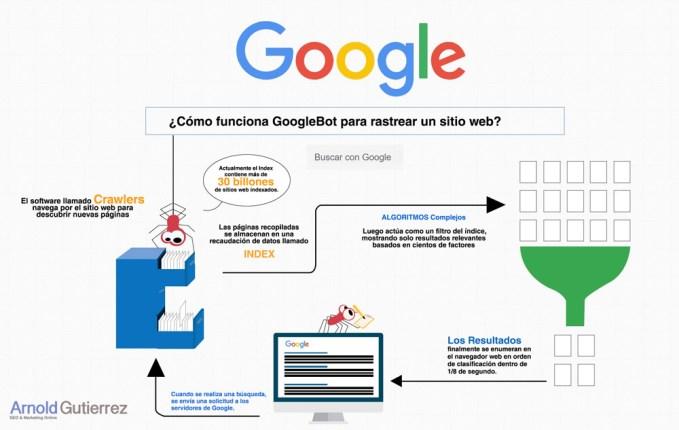 como-funciona-googlebot-google