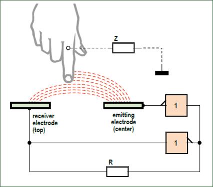 3DPad Oscillateur