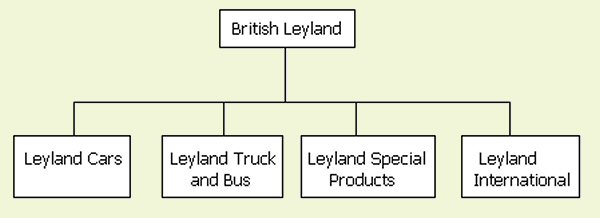 The Ryder Plan in a nutshell; and this represents the way that Ryder wanted BL to go. The main problem with this scheme was the fact that all cars, from Mini through to Jaguar would be lumped in the Cars division. It was not until 1977, that this branding fiasco was abandoned.