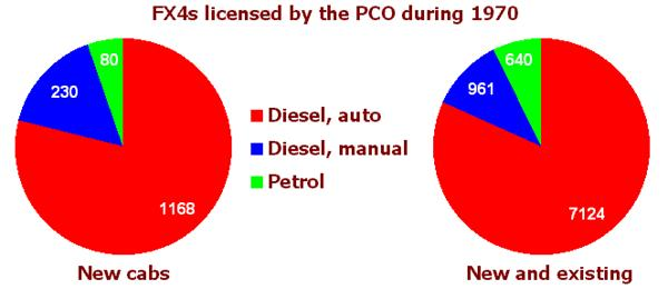 Automatically diesel: the above charts clearly demonstrate the popularity of the combination of the diesel engine and automatic transmission in the London area, with such cabs accounting for around 80% of all FX4s. It can be assumed that the majority of the petrol-engined versions were bought by owner-drivers who frequently ventured out of the capital. The left-hand chart also reveals that London, by far the largest market for the cab, would only take around 1500 examples in the course of a year.