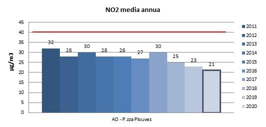 grafico Biossidi Azoto2
