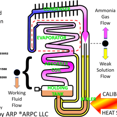 How A Freezer Works Diagram Two Step Dance Steps Does Dometic Or Norcold Rv Fridge Work