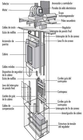 pagani diagrama de cableado de vidrios con