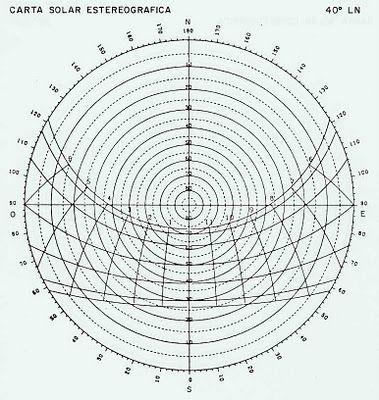Opiniones de orientacion arquitectura